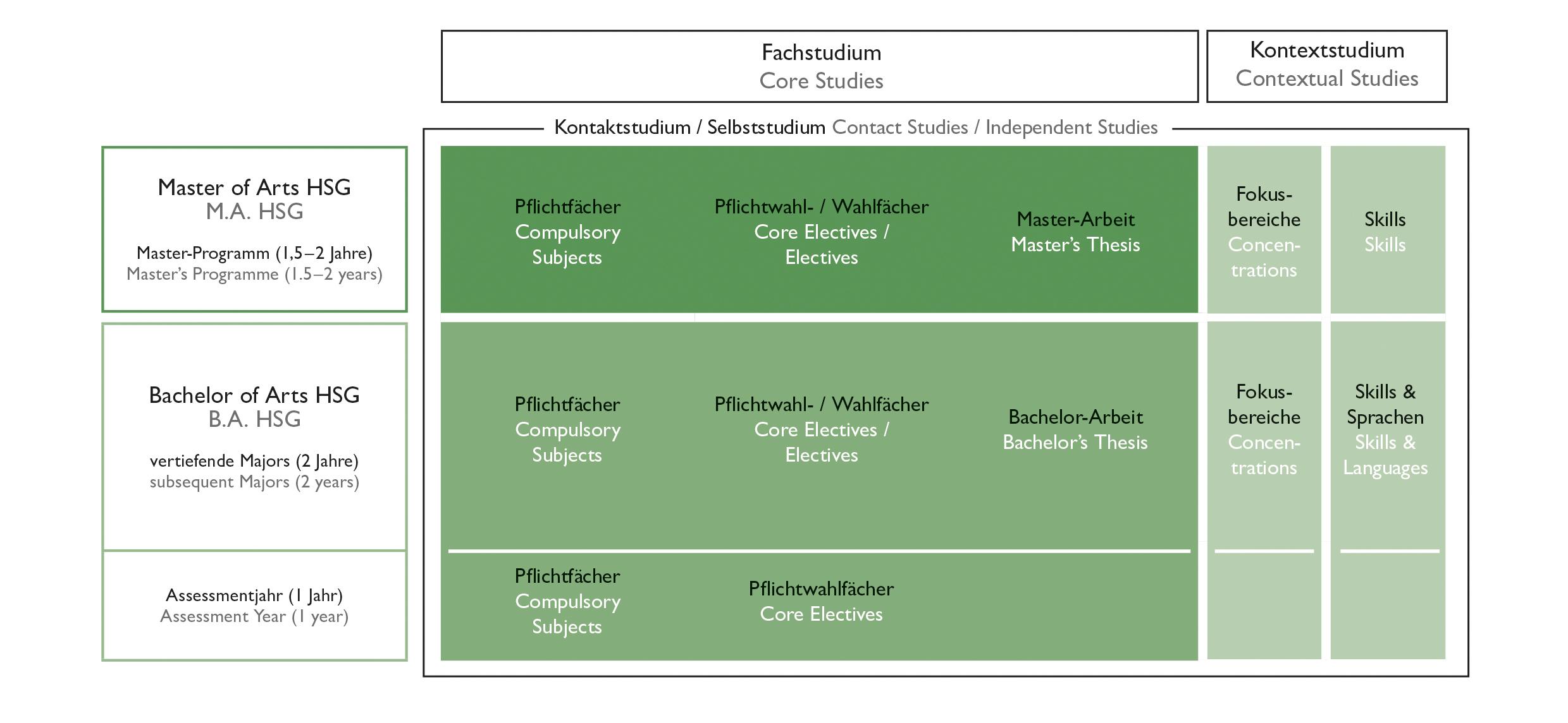 Course architecture